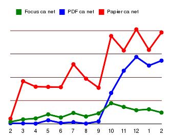 PDF vs Papier (chiffre d'affaire net)