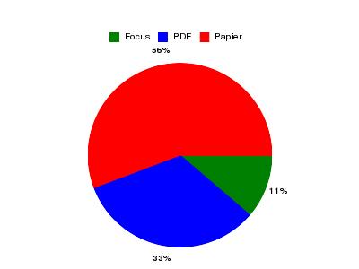 Proportion CA Papier / PDF