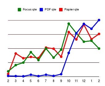 PDF vs Papier (nombre d'exemplaires vendus)