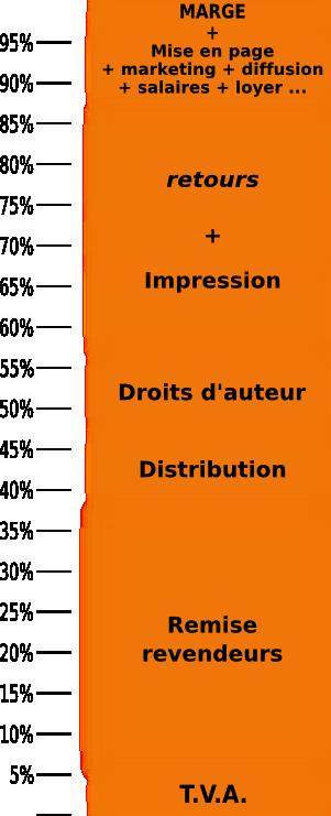 Structure de coûts d'un livre papier