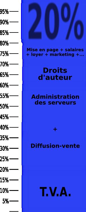 Structure de coûts d'un livre PDF